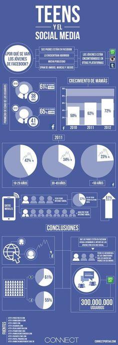 Teens y el Social Media. #Infografía en español (¿Por qué los jóvenes dejan Facebook?