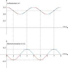 Extremstellen der Funktion g, Wendestellen der Integralfunktion über g