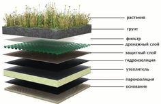 Слои устройства травяной крыши