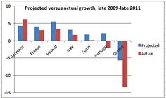 The harsh-austerity countries did much worse than the OECD was expecting.  By Paul Krugman, my hero.