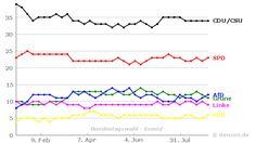 Umfrageverlauf: Bundestagswahl (#btw) - Emnid - bis 04.09.2016