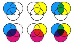 La synthèse soustractive: combinaison de colorants bloc.