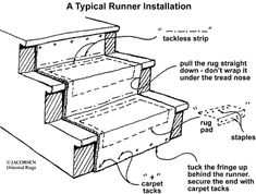Exceptionnel Stair Carpet Runner Installation Instructions