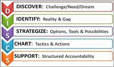 Coaching Model: The DISCS  #CoachingModel #CoachingCertication #CoachCampus #ICACoach  #becomeacoach  #businessdevelopmentcoach #coachunitesstates #jamiemckenna