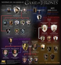 Game of Thrones Houses infographic Westeros 101 f 570x610 The Houses Of Game Of Thrones (Infographic)