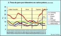 34 Ideas De Estadísticas Economía Economia Estadistica España