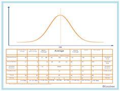 Standard Score Chart for Parents