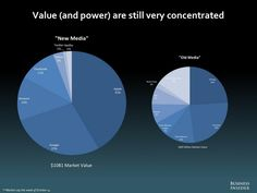 Value (and power) are still very concentrated. #media