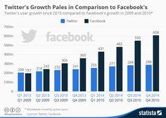 Comparación de la evolución de Twitter y FaceBook #infografia #infographic #socialmedia
