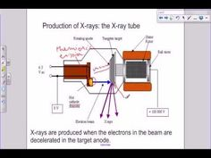 ▶ A level Medical Physics - X rays- the X ray tube - YouTube