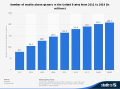 US Mobile Gamers forecast to 2019