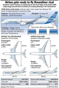 a schematic drawing of a boeing 787 dreamliner passenger jet airbus a350 factbox