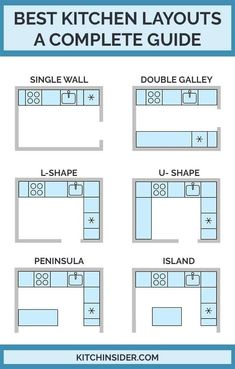Best Kitchen Layouts - A Design Guide Kitchen design and renovation help and advice on the best kitchen layouts and designs for your renovation project. diy kitchen projects Best Kitchen Layouts - A Design Guide Best Kitchen Layout, Kitchen Room Design, Best Kitchen Designs, Modern Kitchen Design, Home Decor Kitchen, Interior Design Kitchen, Diy Kitchen, Home Design, Kitchen Furniture