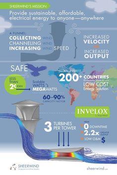 40 Ideas De Dinámica De Fluidos Dinámica De Fluidos Mecanica De Fluidos Energía Alternativa