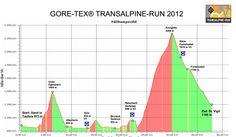 Profil trasy biegu ultra – garść informacji pod ręką