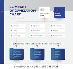 Find Company Organization Chart Structure Company Business stock images in HD and millions of other royalty-free stock photos, illustrations and vectors in the Shutterstock collection. Organizational Chart Design, Organizational Structure, Intranet Portal, Company Structure, Digital Marketing Plan, Corporate Brochure Design, Slide Design, Data Visualization, Presentation Design