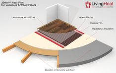 We can supply electric underfloor heating systems for Tile, Wood, Laminate, Vinyl, Karndean or even Carpet floors. Electric Underfloor Heating, Underfloor Heating Systems, Carpet Flooring, Insulation, Countries, Range, Wood, Cookers, Woodwind Instrument
