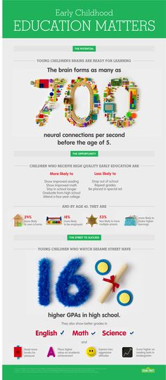 Early Education Infographic - Sesame Workshop