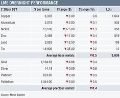 METALS MORNING VIEW Metals consolidate recent gains; markets likely to get nervous ahead of key events Copper Prices, Metal Prices, Gold News, Metal News, Gold Bullion, Tonne, Morning View, Shake It Off, Rebounding