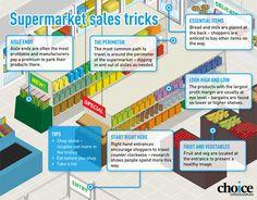 Anatomy of a supermarket - CHOICE reviews supermarket sales tactics - CHOICE