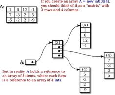 9 Best Algorithm data structure images in 2019