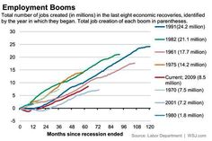 @ianbremmer: Job creation in US gaining momentum, but still slow in context of previous recessions.