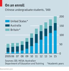 China battles foreign influence in education | The Economist