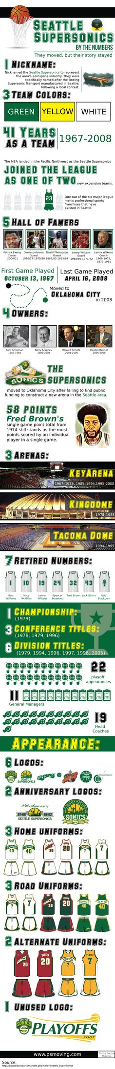 Seattle Supersonics by the Numbers highlights the history of the Sonics including accomplishments, owners, and hall of famers.