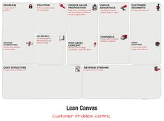 Lean Canvas: a guide to organize your idea and make it a real company #startups #entrepreneurship