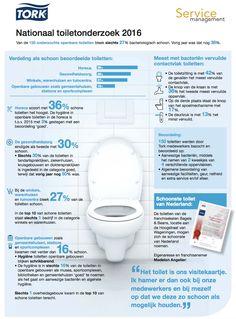 Nationaal Toiletonderzoek 2016 Infographic