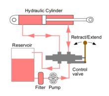 Hydraulic machinery - Wikipedia