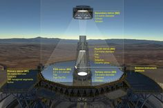 This diagram shows the novel 5-mirror optical system of ESO's Extremely Large Telescope (ELT). Before reaching the science instruments the light is first reflected from the telescope's giant concave 39-metre segmented primary mirror (M1), it then bounces off two further 4-metre-class mirrors, one convex (M2) and one concave (M3). The final two mirrors (M4 and M5) form a built-in adaptive optics system to allow extremely sharp images to be formed at the final focal plane. Image credit: ESO.