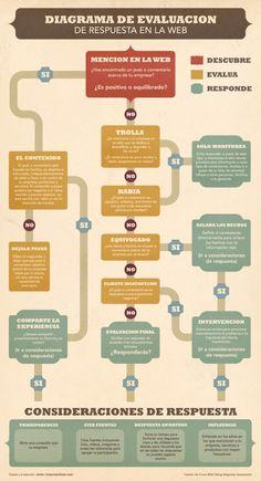Diagrama para la evaluación de los comentarios en la red sobre tu empresa #infografia