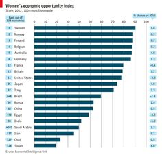 Economic opportunity for women: Where to be female | The Economist
