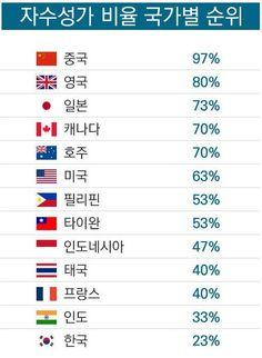 세균바이러스 :: 세계적으로 자수성가비율?우리나라는?