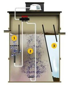 Vortex.  1 - Waste water enters and solids broken up by coarse air bubbles.  2 - Aeration chamber - bacterial culture digests the pollutants.  Needs constant flow of oxygen from diffuser at bottom of tank). 3 - Clarification Chamber separates into clear effluent and sludge.  Effluent flows pass scum baffle and out of tank.  Energy efficient features reduce electricity requirements.  Runs when required and red air valve means can run at optimum efficiency.