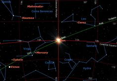 Sun., Sept. 22, 4:44 p.m. EDT. The sun crosses the celestial equator moving from north to south, heralding the beginning of autumn in the northern hemisphere. Credit: Starry Night Software View full size image