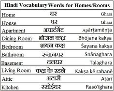Hindi Vocabulary Words for Homes/Rooms