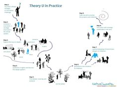73 beste afbeeldingen van Theory U and presence