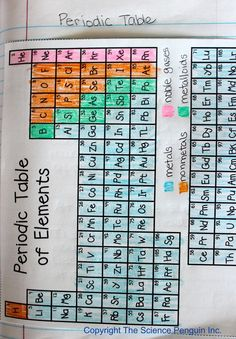 Science Notebook Ideas Gallery: Periodic Table