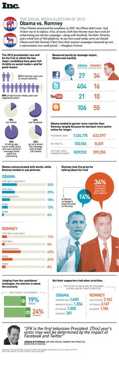 Social media is being used in 2012 elections by both candidates. By Inc Magazine #Infographic