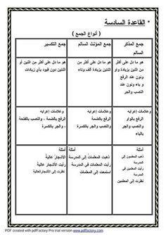 نحو ابتدائي كله جميع قواعد النحو للمرحلة الابتدائية لتأسيس ابنك فى النحو للمرحلة الابتدائية مبادئ الن Learning Arabic Learn Arabic Alphabet Learn Arabic Online