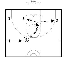 23 Best Basketball Practice Plans images in 2019