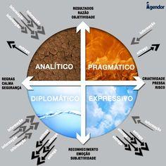 Alta Performance, Intj, Design Thinking, Business Design, Tarot, Leadership, Digital Marketing, Psychology, Infographic