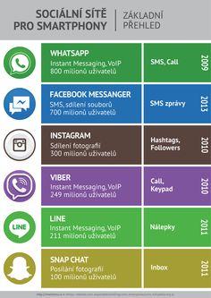Infografika: Sociální sítě pro smartphony.  #markomu #czech #infographic #statistics #instamood #instacool #follow4follow #like4like #webstagram #marketing #online #viber #snapchat #line #instagram #snapchat #whatsapp