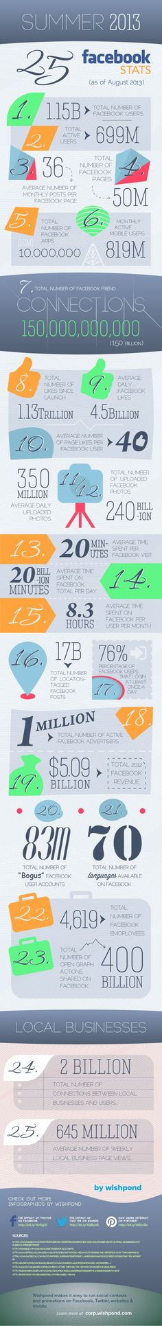 25 Facebook Stats, Summer 2013 - Infographic