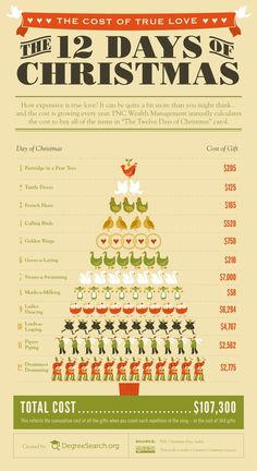 The 12 Days of Christmas - humourous look at the cost of the 12 gifts in the song. The Cost Of True Love - The Twelve Days Of Christmas *Infographic Christmas Trivia, Favorite Christmas Songs, Christmas Math, Twelve Days Of Christmas, Christmas Activities, Christmas Carol, Christmas Printables, Christmas Humor, Christmas Traditions