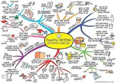 Great mindmap for getting your head around a plastic-free lifestyle Boutique Bio, Vie Simple, Find Your Strengths, Plastic Free July, Buy Milk, Plastic Pollution, Green Life, Back To Nature, Sustainable Living