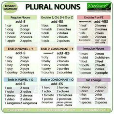 English Grammar Rules about how to make Plural Nouns, both Regular and Irregular for English Learners - Gramática Inglesa English Grammar Rules, English Spelling, Grammar Lessons, English Language Learning, English Writing, English Words, English Lessons, Teaching English, Learn English