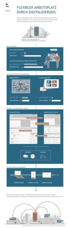 Infografik - Die Digitalisierung der Arbeitswelt -